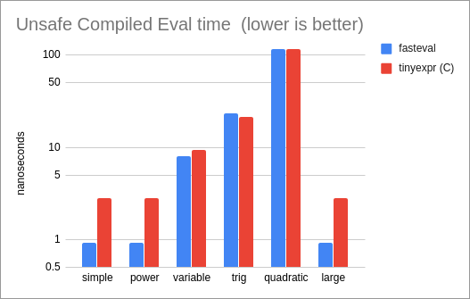 Unsafe Compiled Eval Performance